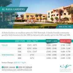 Check out the latest Market Prices 2017 for Al Raha Gardens Villas & Townhouses from Nationwide Middle East Properties. Keep an eye on our daily updates where HOT offers can just pop in with better prices!    #NatiowideMarketWatch  #AlRaha #AlRahaGardens #AbuDhabi #UAE #Villa #RealEstate #AbuDhabiRealEstate #AbuDhabiProperties #NationwideProperties #Investment #PropertiesSolution #PropertyForSale #AbuDhabilife #LuxuryIsUs #InstaAbuDhabi #Townhouse