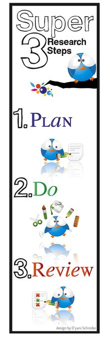 A bookmark and 3 posters for use in a computer lab or library which outlines the Super 3 Research model used for children. Library Research, Library Skills, Research Skills, Library Lessons, Research Projects, Inquiry Based Learning, Teaching Science, Learning Centers, College Library