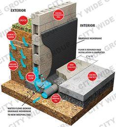 Interior Basement Waterproofing explained  #basement #waterproofing #interior