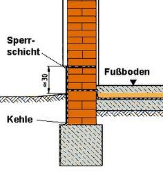 Möglichkeiten einer Kellertrockenlegung bzw. Mauertrockenlegung