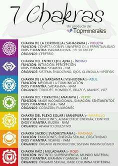 Full Chakra Healing Music With Binaural Beats and Isochronic Tones 7 Chakras, Chakra Healing, Yoga Kundalini, Chakra Meditation, Yoga Mantras, Ayurveda, Hata Yoga, Mudras, Religion