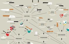 cooking Utensils Illustration - Infographic A Map Of Every Cooking Utensil You Could Ever Hope To Own. Cooking Eggplant, Tomato Knife, Cooking With Essential Oils, Potato Ricer, Commercial Kitchen Equipment, Cooking Green Beans, Food Mills, Cooking Utensils Set, Visualisation