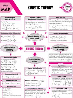 #Kinetic #Theory - #Concept #Map - #MTG #Physics For #You #Magazine #JEEMain #JEEAdvanced #Class11 #ClassXI #Class12 #ClassXII Physics Lessons, Learn Physics, Physics Concepts, Basic Physics, Physics Formulas, Physics Notes, Chemistry Lessons, Physics And Mathematics, Science Notes