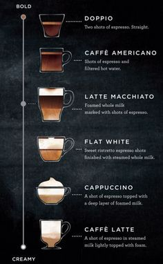 Starbucks Launches New Category Of Espresso Drink #refinery29 http://www.refinery29.com/2016/01/100454/starbucks-latte-macchiato