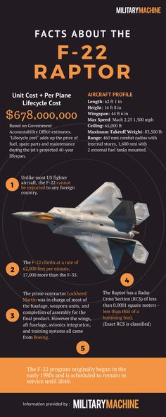 F-22 Raptor Facts Infographic | Military Machine