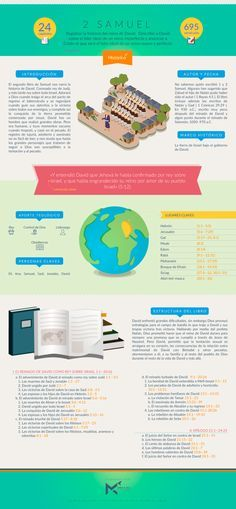 Manos al Cielo             - Infografía sobre el Segundo libro de Samuel....