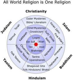 Religion Comparison Summary Chart Interesting But Looking For - Various religions in the world