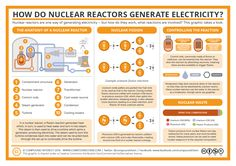 How do nuclear reactors generate electricity.