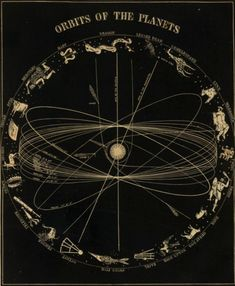 Orbits of the planets.
