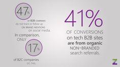 B2B Marketing Stats (3)