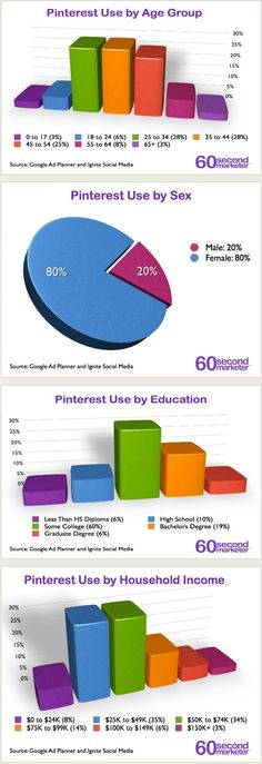 Pinterest user profiling stats: Age, sex, education, income.  			Posted	May 30th, 2012 #Pinterest #SEO #Marketing