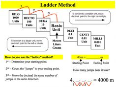 Metric conversion for Physical science