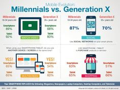 Did you know it is widely predicted that Millennials will become the first generation in U.S. history to do worse than their parents financially. To you what does that say?! KRG. www.kimrgrimes.com