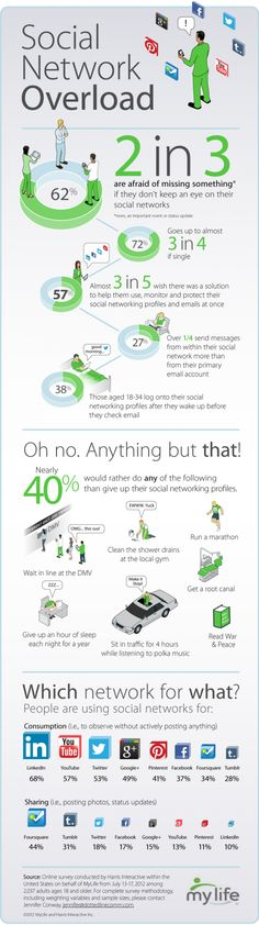 #Infographic: Fear of Missing Out is Social Media's Best Friend