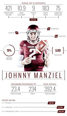 2013 Texas A&M Football - Infographics by Joe Centeno, via Behance