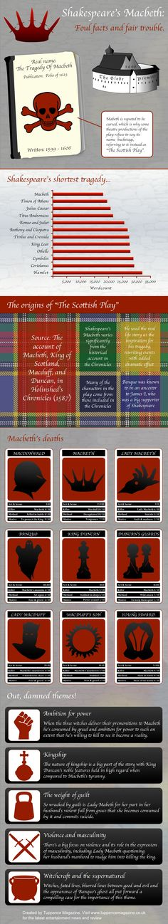 Shakespeare's Macbeth Infographic - The Facts. Mystery of History Volume Lesson 53 British Literature, Teaching Literature, English Literature, English Study, English Lessons, Gcse English, Education English, Teaching English, Macbeth Play