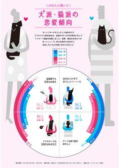 男女500人ずつ(計1,000人)を対象に犬派と猫派(犬好き・猫好き)の恋愛傾向についての調査した結果をインフォグラフィックにまとめました。...