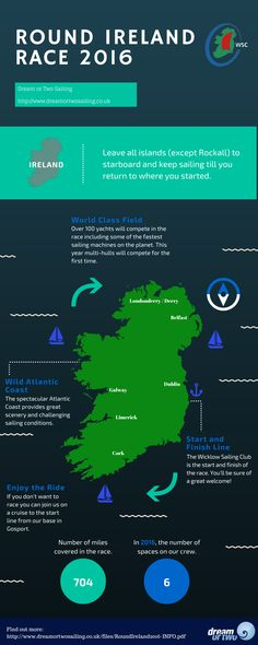 Infographic about the Round Ireland 2016 race.
