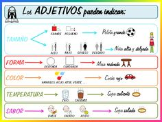 Bilderesultat for adjetivos en español Spanish Teaching Resources, Spanish Lessons, Teaching Tips, Spanish 1, Spanish Grammar, Spanish Language, Bilingual Education, Kids Education, 4th Grade Writing