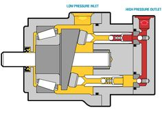 hydraulic piston diagram - Google Search