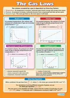 The Gas Laws Poster Find These Relationships With The Gas Laws Lab Software … - Education Science Chemistry Classroom, High School Chemistry, Physical Chemistry, Chemistry Notes, Chemistry Lessons, Teaching Chemistry, Science Chemistry, Middle School Science, Science Lessons
