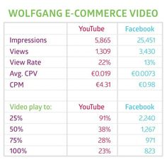 Facebook vs Youtube: Which Side of the Video Battle Should You Join?  moz.com/... #Facebook #YouTube #marketing101 #marketing #marketingdigital #digital #digitalstrategy #digitalmarketing #video #videomarketing #videomarketingtips #paidmedia #paidsearch #paidsearchmarketing #youtubevideo #facebookvideo #marketingstrategy #vlogger #vloggers #bloggers #blogger #marketingtips #bloggingtips #vloggingtips