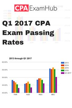 499 best cpa exam images on pinterest cpa exam exam study and the passing rate percentages for the cpa exam by section for q1 2017 fandeluxe Choice Image