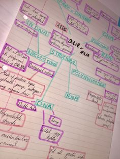 Mind map for biology