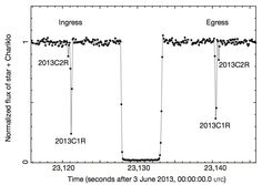 The light curve of UCAC4 248-108672 during Chariklo's occultation on 3 June 2013. The light curve shows the stellar light as a function of time, with the central dip caused by Chariklo transiting in front of the background star, and the two dips either side due to Chariklo's two rings blocking some of the stellar light. (Credit: Braga-Ribas et al. 2014, Nature)