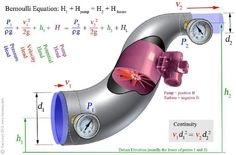 Electrical Engineering World: Bernoulli Equation Engineering Science, Chemical Engineering, Mechanical Engineering, Physical Science, Electrical Engineering, Civil Engineering, Science And Technology, Physics 101, Physics Facts