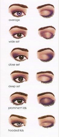 how to apply eyeshadow for different eye shapes
