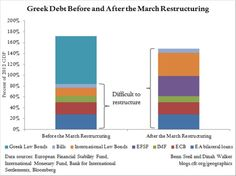 Steil & Walker show Greek fiscal cliff is product of faulty March restructuring. (November 27th 2012)