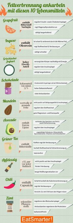 Boosting fat burning: the top 10 Fettverbrennung ankurbeln: Die Top 10 Lebensmittel Boost Fat Burning: With These 10 Foods Diet And Nutrition, Nutrition Education, Fitness Workouts, Fitness Diet, Fitness Goals, Diet Programme, 1200 Calorie Diet, Flat Belly Diet, Diet Food List