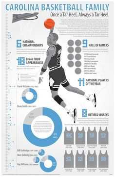 UNC - Carolina Basketball!