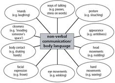 GRAPH - Verbal and Nonverbal Communication
