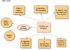Chart, Map, Blog, Location Map, Blogging, Maps