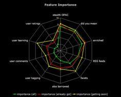 Radar Chart Cobweb