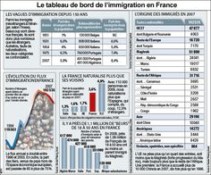 Faut-il restreindre l'immigration ? | Immigration policy, Teaching ...
