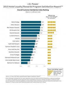 Hotel Loyalty Program Key to Member Satisfaction