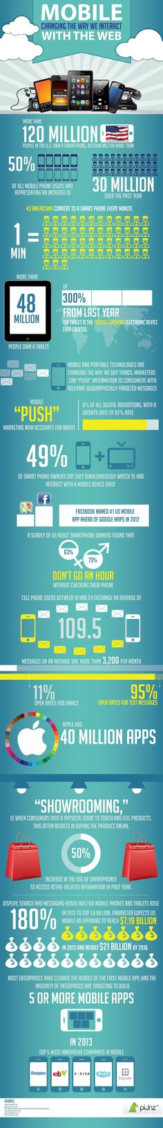 Mobile changing the way we interact with the web