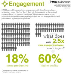 How our employee engagement levels compare to the National average. #engagement