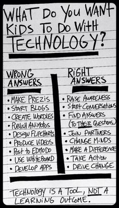 Technology can be one way an educator integrates the 21st Century literacies into their classroom. There are good ways to do it, and there are even better ways that lend more towards the higher order skills of Bloom's Taxonomy as seen in the right hand column of this infographic.