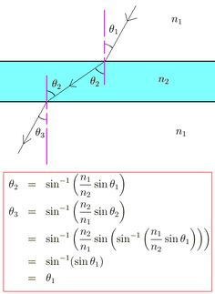 Law of Refraction Physics II