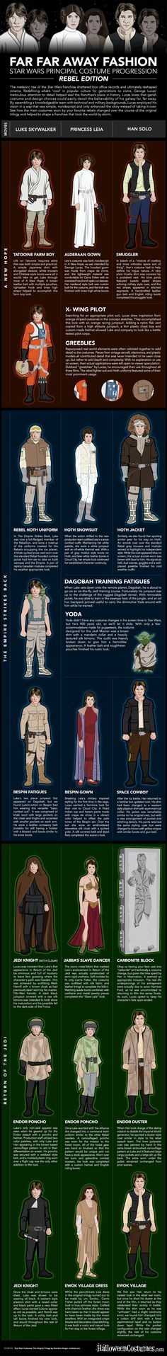Apart from Luke looking like Ron Weasley I think this is quite cool! - STAR WARS Infographic Traces Costume Evolution of The Rebels Infographic Star Wars Costumes A Week Ago