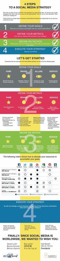 4 pasos para una estrategia de Social Media #Infografía