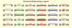 How to Make a Genogram -- via wikiHow.com