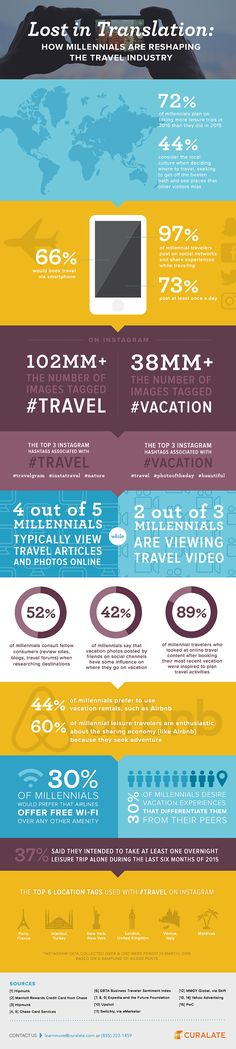 Infographic: How Millennials Are Reshaping the Travel Industry #MobilizingShoppers