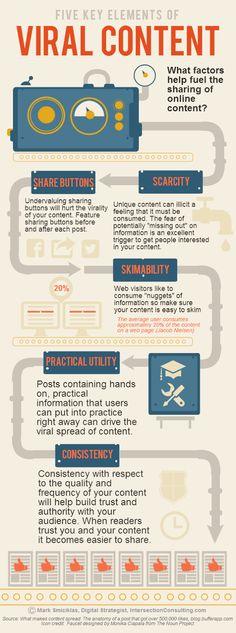 5 Key Elements of Viral Content [Infographic] - via social media explorer Marketing Viral, Inbound Marketing, Marketing Digital, Marketing Technology, Content Marketing Strategy, Influencer Marketing, Internet Marketing, Online Marketing, Social Media Marketing