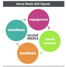 Social Media SEO Signals - Learn about the role that social media plays in SEO #seo #socialmedia #marketing