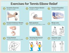 Tennis Elbow Stretches, Tennis Elbow Symptoms, Tennis Elbow Relief, Tendinitis Elbow, Eccentric Exercise, Physical Therapy Exercises, Elbow Pain, Shin Splints, Massage Therapy